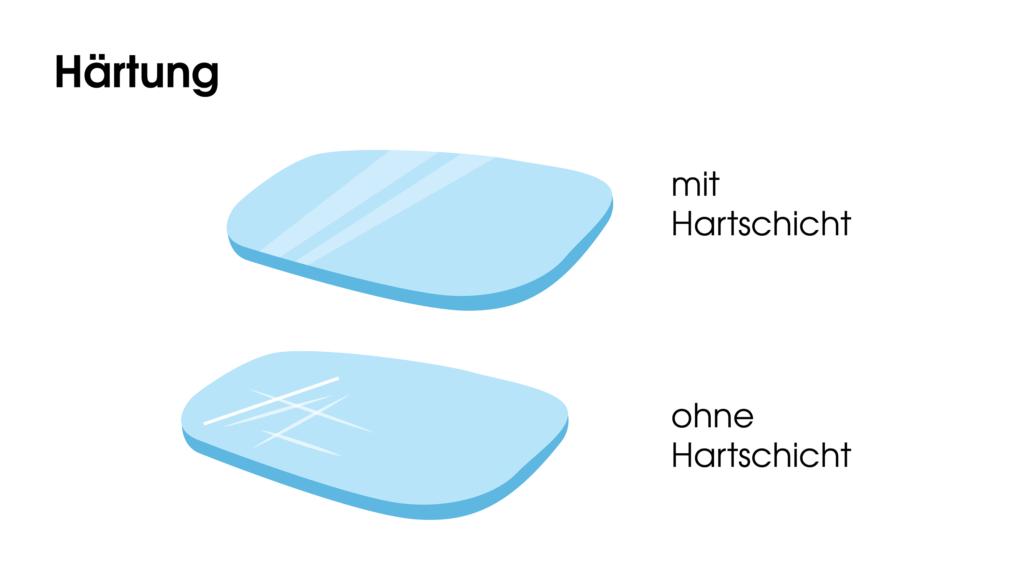Härtung mit Hartschicht und ohne Hartschicht auf dem Brillenglas
