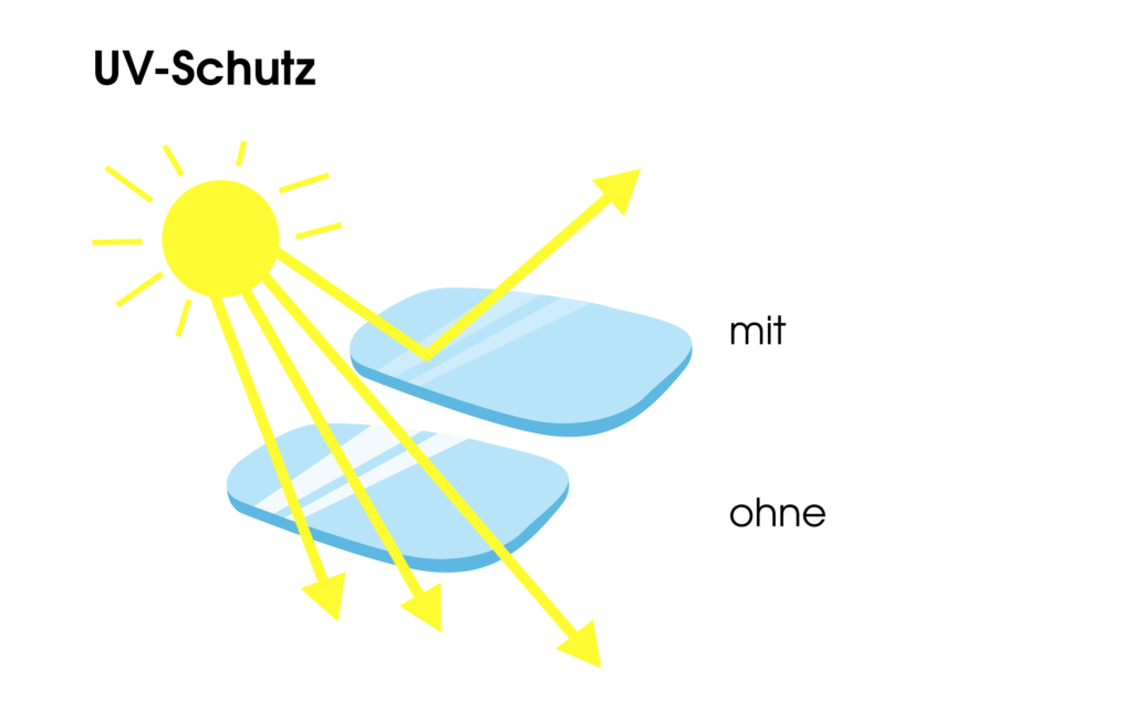 UV Schutz bei Brillen