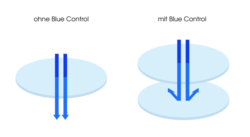 Brillengläser mit Blue Control