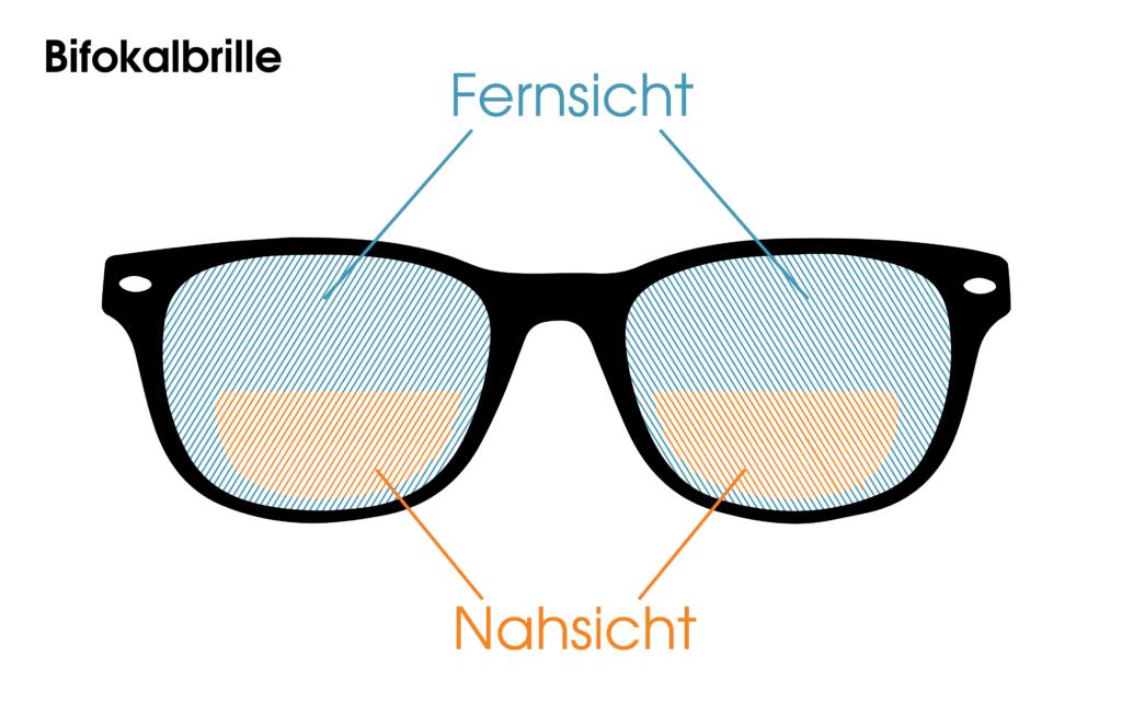 Eine Bifokalbrille ist mit Brillengläsern ausgestattet, die zwei verschiedene Sehschwächen korrigieren können. Im oberen Teil des Glases, dem größeren Hauptglas, können weit entfernte Gegenstände gut erkannt werden. Der untere Glasabschnitt korrigiert hingegen eine Fehlsichtigkeit in der Nähe und fungiert dadurch als Lesebrille.