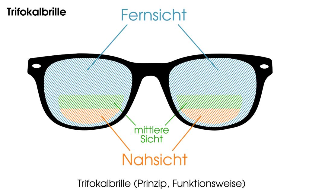 Trifokalbrille (Prinzip, Funktionsweise) : Mit Fernsicht, mittlere Sicht und Nahsicht