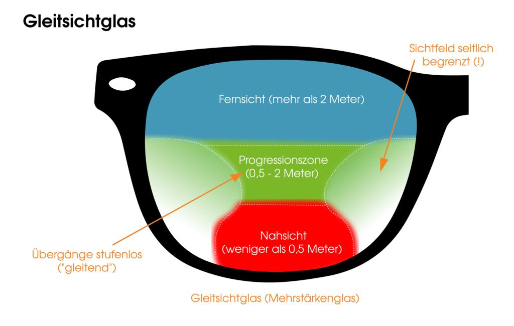 Wie funktioniert eine Gleitsichtbrille?