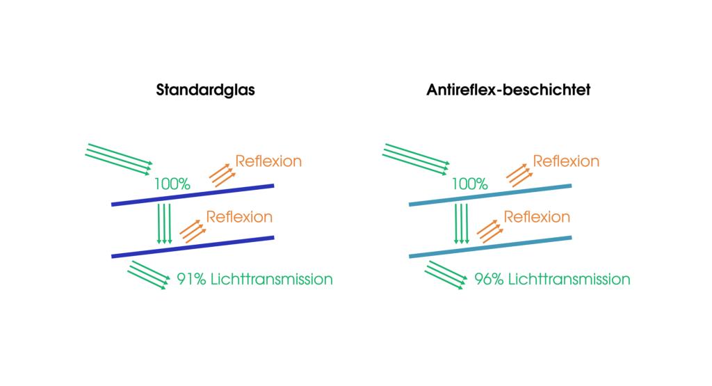 Auch beim Autofahren unterstützt die Antireflexbeschichtung den Brillenträger: Straßenbeleuchtungen und Scheinwerferlicht stören und blenden weniger, wodurch das Fahren bei Nacht sicherer wird.