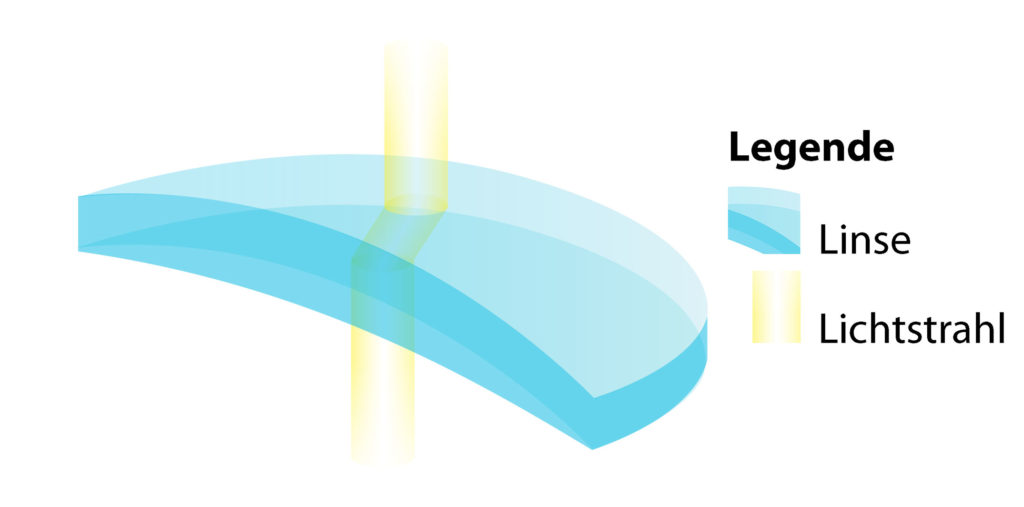 Brechung des Lichtstrahls bei der Linse