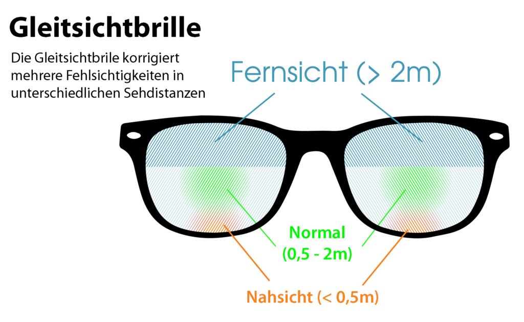 Bei der Gleitsichtbrille wird ebenfalls im oberen Bereich des Glases die Fehlsichtigkeit für die Ferne korrigiert. Im unteren Bereich wird die Nah-Fehlsichtigkeit ausgeglichen. Der Unterschied liegt jedoch in den Übergängen der Sichtbereiche: Während die Sichtbereiche bei der Bifokalbrille und Trifokalbrille durch eine vom Brillenträger sichtbare Kante getrennt sind, gehen die Bereich bei der Gleitsichtbrille fließend (gleitend) ineinander über.