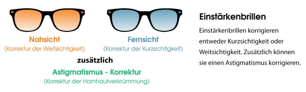 Was ist eine Einstärkenbrille? Einstärkenbrillen: Nahsicht, Fernsicht und Astigmatismus -Korrektur
